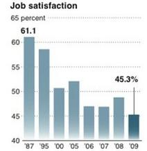 Удовлетворённость работой в США падает до рекордного уровня